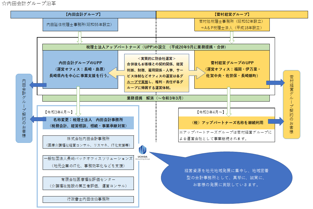 内田会計事務所会計グループ沿革図